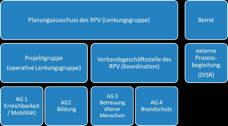 Organisationsstruktur ReDaVor
